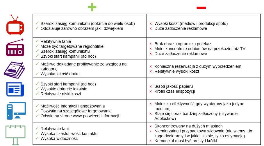 narzedzai mediowe_plusy i minusy poszczególnych kanałów komunikacji do prowadzenia kampanii społęcznych - infografika